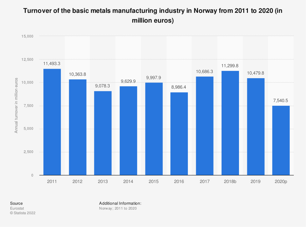 Statistic: Turnover of the basic metals manufacturing industry in Norway from 2008 to 2015 (in million euros) | Statista