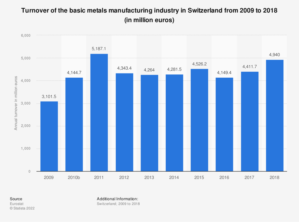 Statistic: Turnover of the basic metals manufacturing industry in Switzerland from 2009 to 2016 (in million euros) | Statista