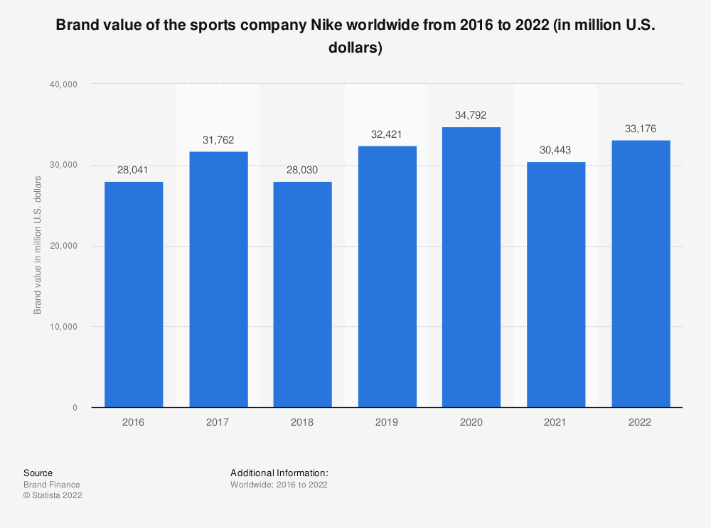 Statistic: Brand value of the sports company Nike worldwide from 2016 to 2019 (in million U.S. dollars) | Statista