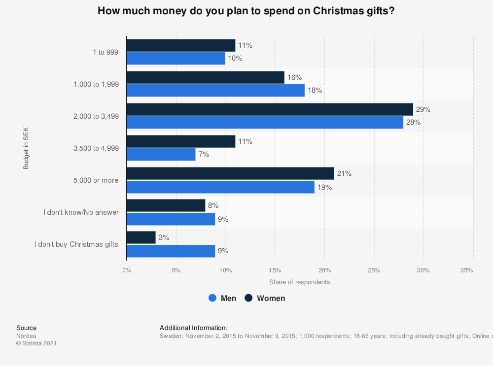 Statistic: How much money do you plan to spend on Christmas gifts? | Statista
