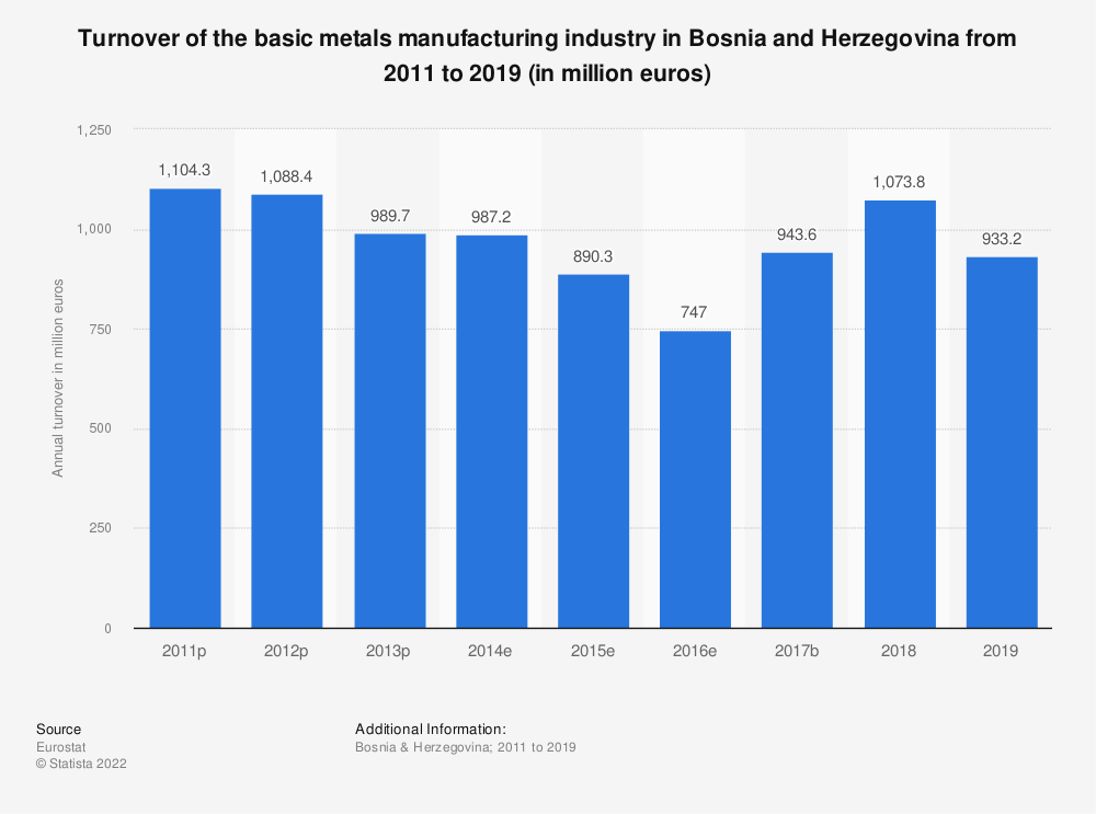 Statistic: Turnover of the basic metals manufacturing industry in Bosnia and Herzegovina from 2009 to 2015 (in million euros)   Statista