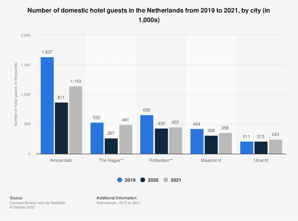 Statistic: Number of domestic hotel guests in the Netherlands in the third quarter of 2019, by city (in 1,000s)* | Statista