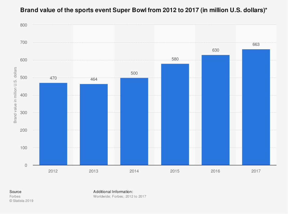 Statistic: Brand value of the sports event Super Bowl from 2012 to 2017 (in million U.S. dollars)* | Statista