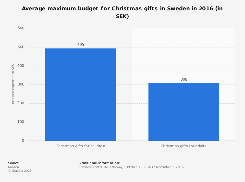 Statistic: Average maximum budget for Christmas gifts in Sweden in 2016 (in SEK) | Statista
