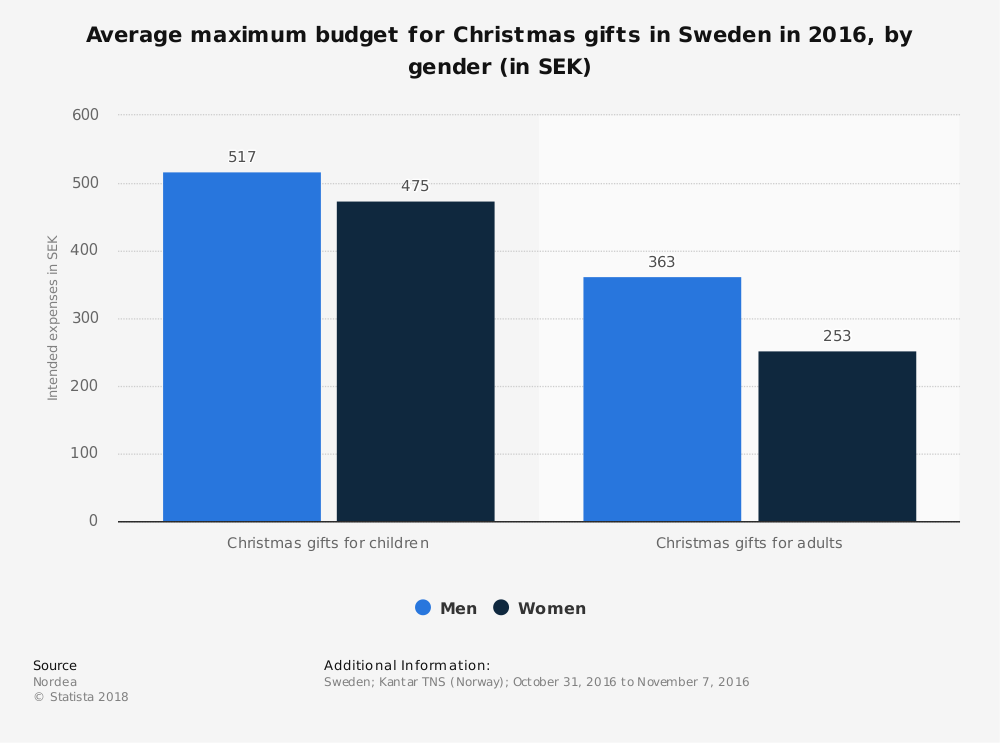 Statistic: Average maximum budget for Christmas gifts in Sweden in 2016, by gender (in SEK) | Statista