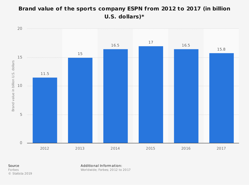 Statistic: Brand value of the sports company ESPN from 2012 to 2017 (in billion U.S. dollars)* | Statista