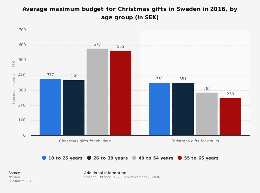 Statistic: Average maximum budget for Christmas gifts in Sweden in 2016, by age group (in SEK) | Statista