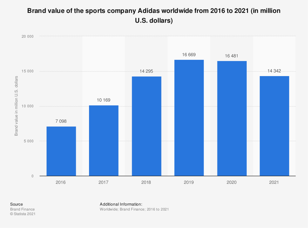 Statistic: Brand value of the sports company Adidas worldwide from 2016 to 2019 (in million U.S. dollars) | Statista