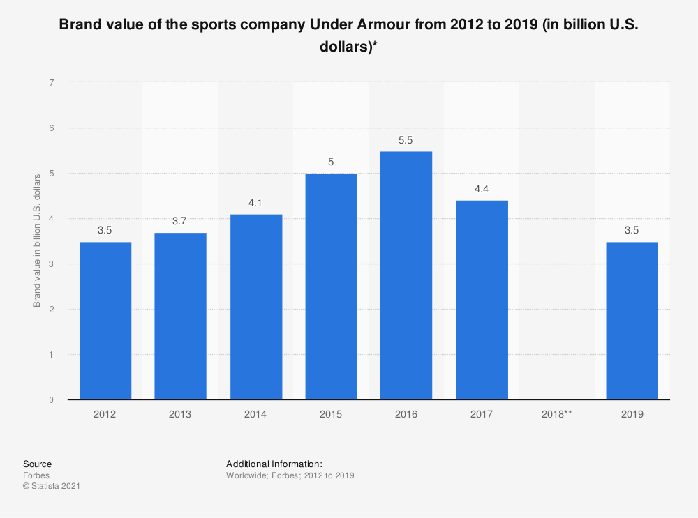 Statistic: Brand value of the sports company Under Armour from 2012 to 2017 (in billion U.S. dollars)* | Statista