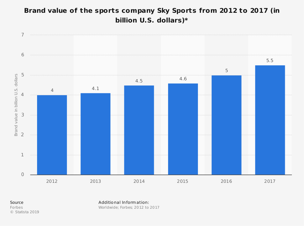 Statistic: Brand value of the sports company Sky Sports from 2012 to 2017 (in billion U.S. dollars)* | Statista