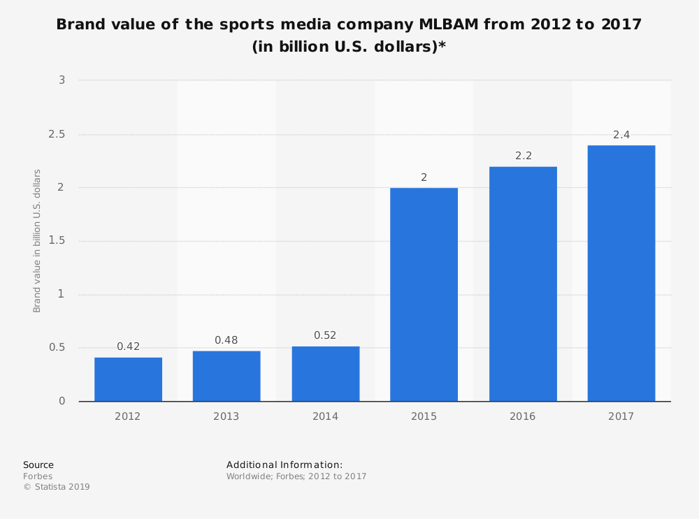 Statistic: Brand value of the sports media company MLBAM from 2012 to 2017 (in billion U.S. dollars)* | Statista