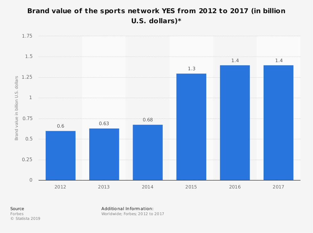 Statistic: Brand value of the sports network YES from 2012 to 2017 (in billion U.S. dollars)* | Statista