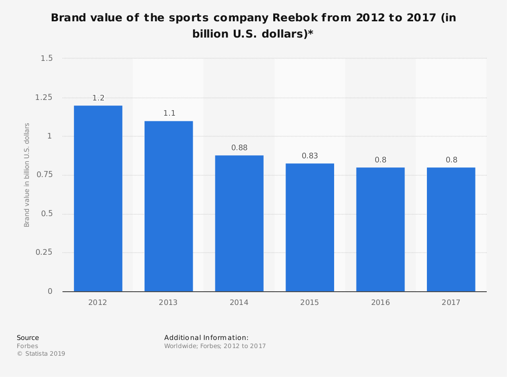 Statistic: Brand value of the sports company Reebok from 2012 to 2017 (in billion U.S. dollars)* | Statista
