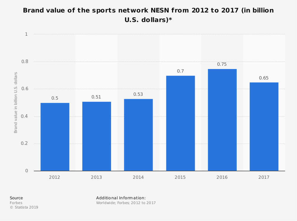 Statistic: Brand value of the sports network NESN from 2012 to 2017 (in billion U.S. dollars)* | Statista