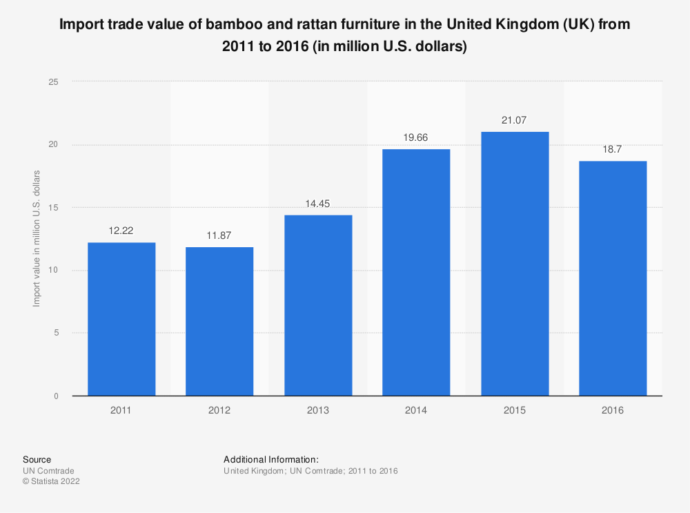 Statistic: Import trade value of bamboo and rattan furniture in the United Kingdom (UK) from 2011 to 2016 (in million U.S. dollars) | Statista