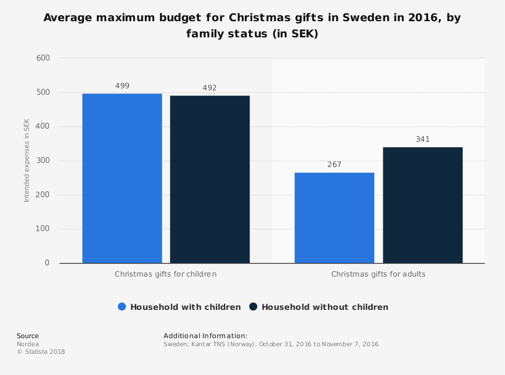 Statistic: Average maximum budget for Christmas gifts in Sweden in 2016, by family status (in SEK) | Statista