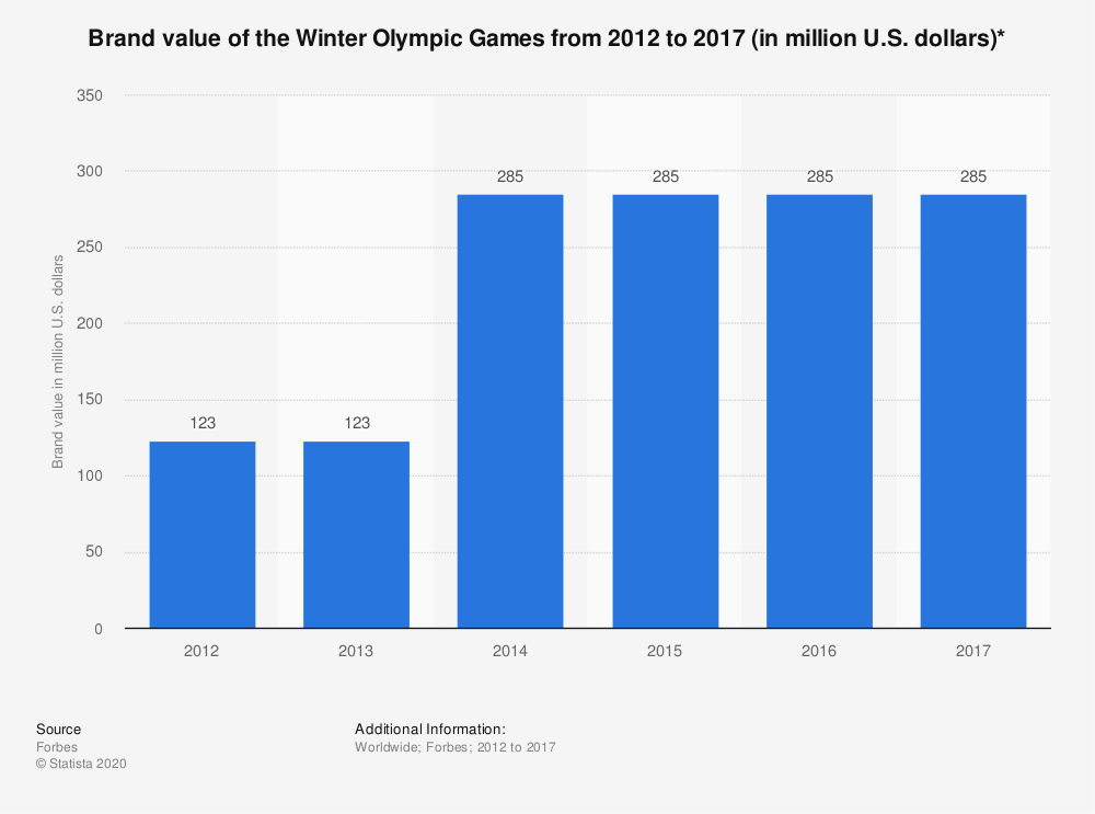 Statistic: Brand value of the Winter Olympic Games from 2012 to 2017 (in million U.S. dollars)* | Statista