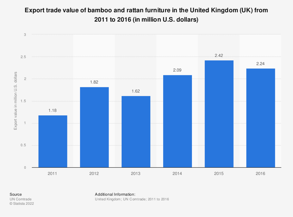 Statistic: Export trade value of bamboo and rattan furniture in the United Kingdom (UK) from 2011 to 2016 (in million U.S. dollars) | Statista