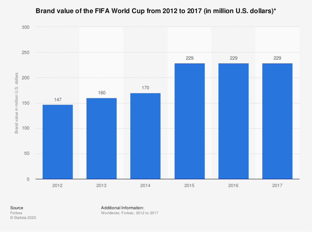Statistic: Brand value of the FIFA World Cup from 2012 to 2017 (in million U.S. dollars)* | Statista