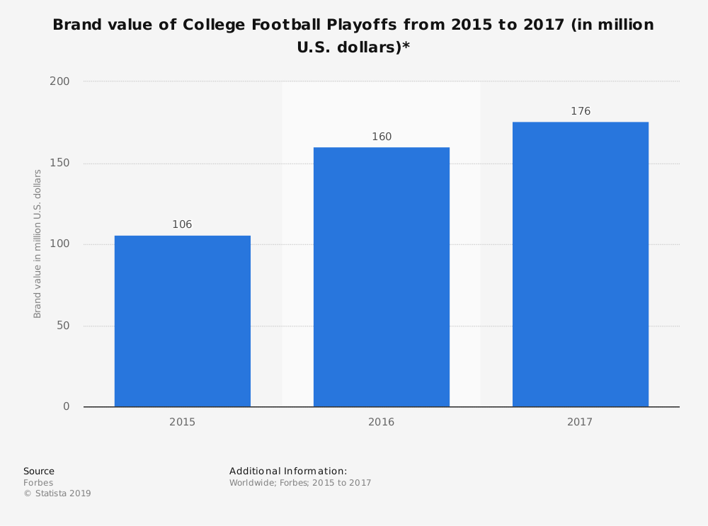 Statistic: Brand value of College Football Playoffs from 2015 to 2017 (in million U.S. dollars)* | Statista
