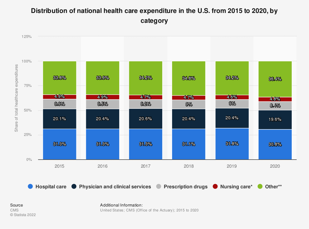 Statistic: Distribution of national health care expenditure in the U.S. from 2015 to 2017, by category | Statista