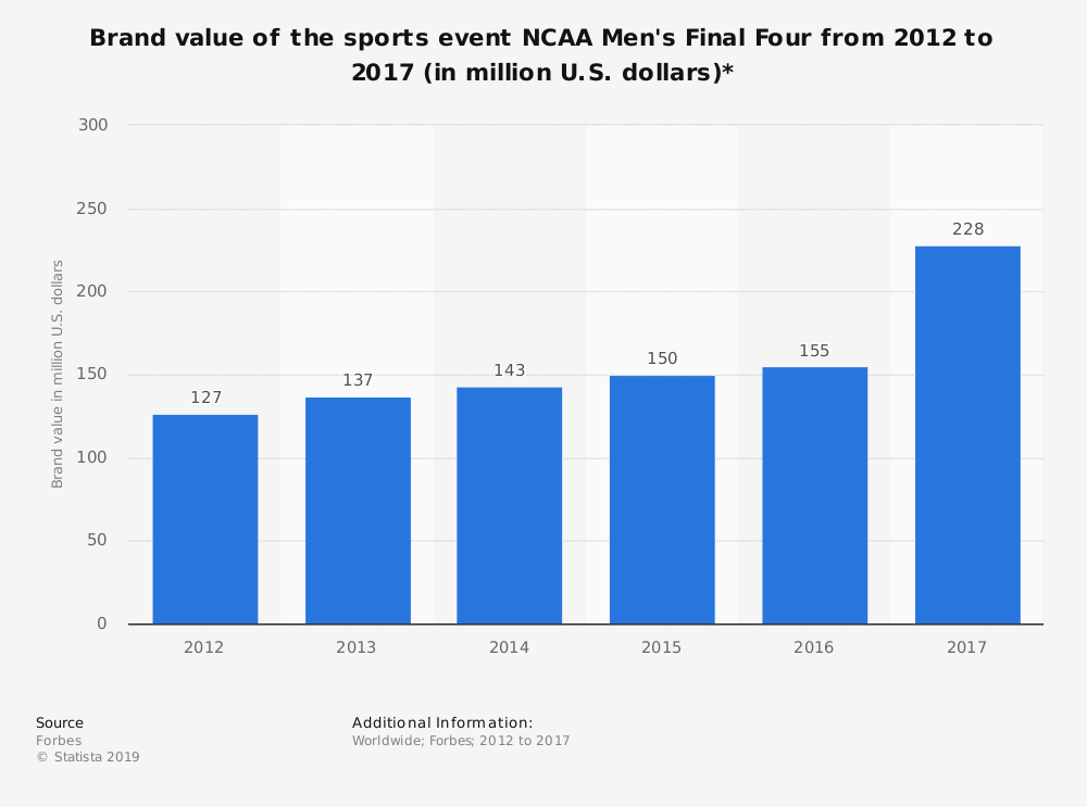 Statistic: Brand value of the sports event NCAA Men's Final Four from 2012 to 2017 (in million U.S. dollars)*   Statista