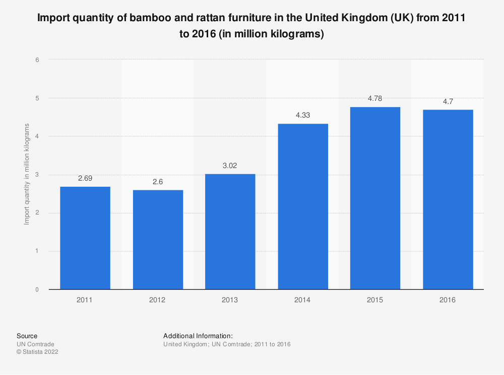 Statistic: Import quantity of bamboo and rattan furniture in the United Kingdom (UK) from 2011 to 2016 (in million kilograms) | Statista