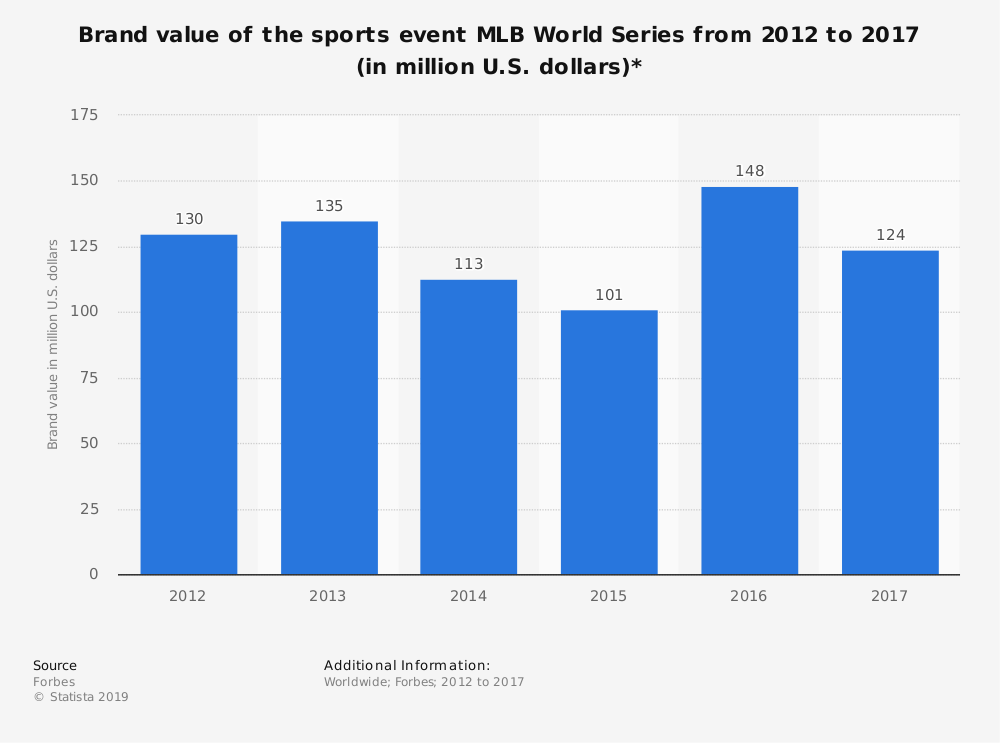 Statistic: Brand value of the sports event MLB World Series from 2012 to 2017 (in million U.S. dollars)* | Statista