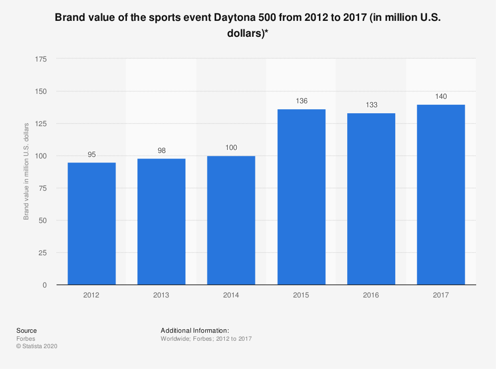 Statistic: Brand value of the sports event Daytona 500 from 2012 to 2017 (in million U.S. dollars)* | Statista