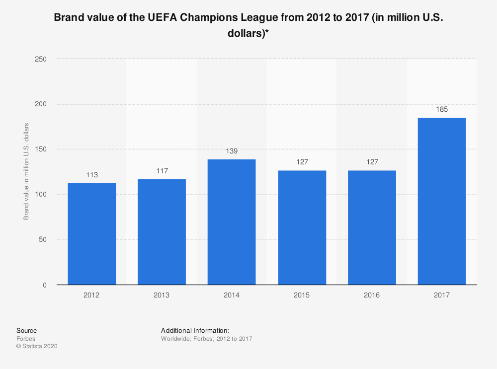 Statistic: Brand value of the UEFA Champions League from 2012 to 2017 (in million U.S. dollars)* | Statista