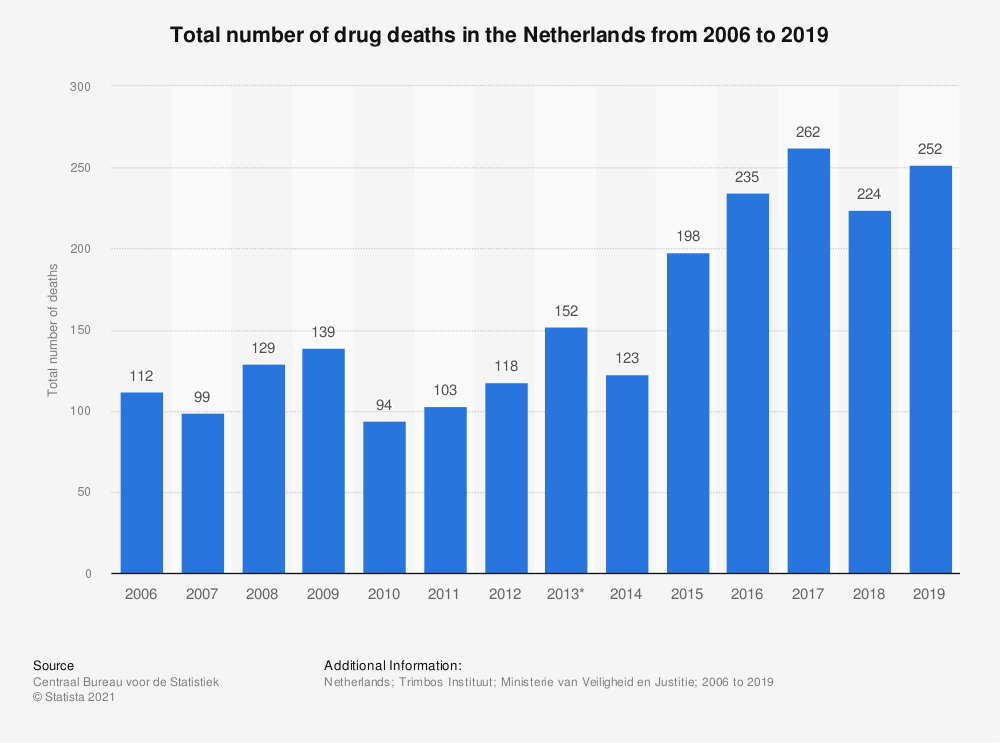 Statistic: Total number of drug deaths in the Netherlands from 2006 to 2018 | Statista