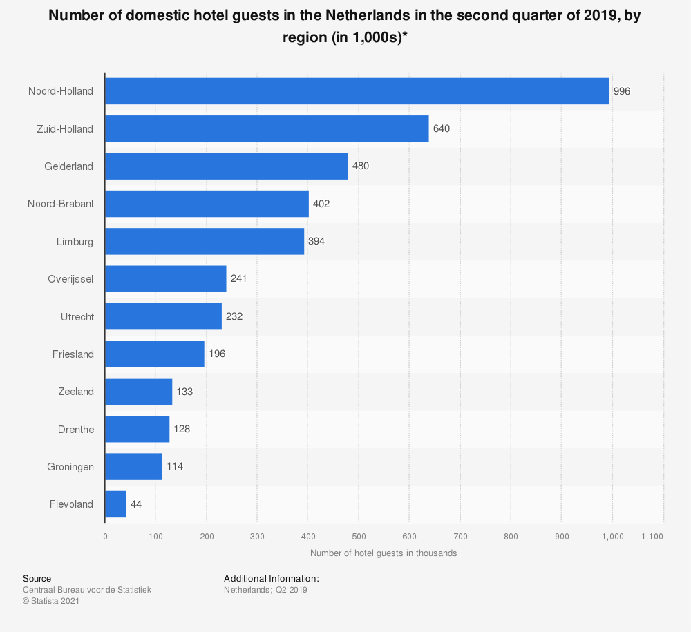 Statistic: Number of domestic hotel guests in the Netherlands in the first quarter of 2019, by region (in 1,000s)* | Statista