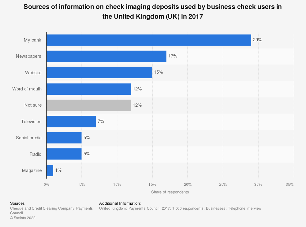 Statistic: Sources of information on check imaging deposits used by business check users in the United Kingdom (UK) in 2017 | Statista