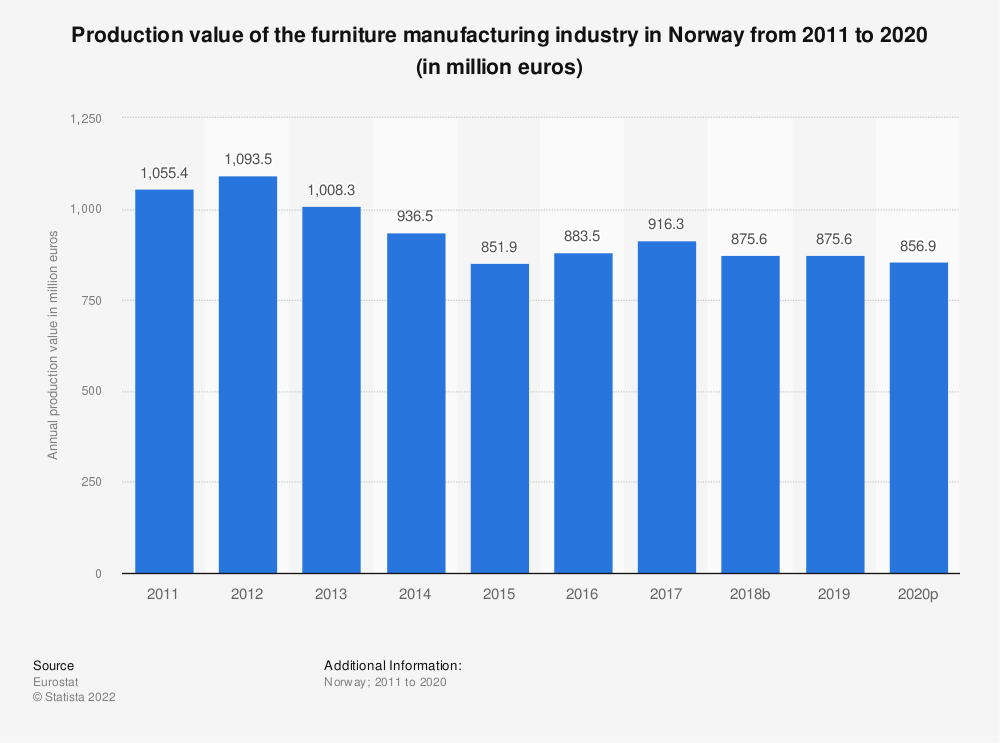 Statistic: Production value of the furniture manufacturing industry in Norway from 2008 to 2015 (in million euros) | Statista