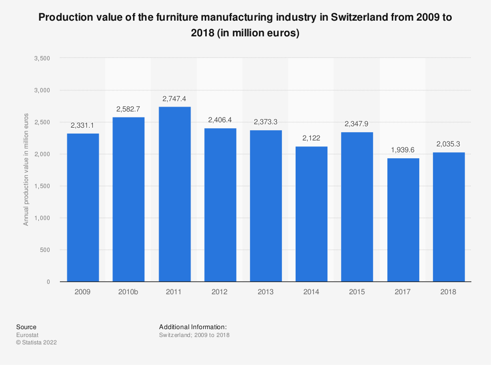Statistic: Production value of the furniture manufacturing industry in Switzerland from 2009 to 2015 (in million euros) | Statista