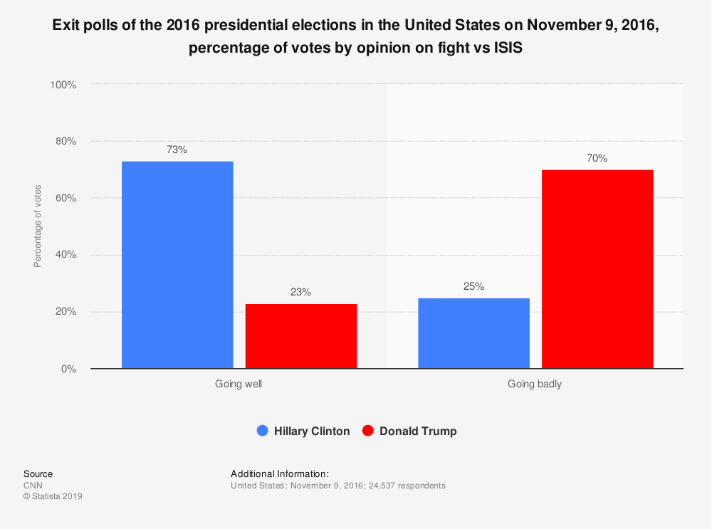 Statistic: Exit polls of the 2016 presidential elections in the United States on November 9, 2016, percentage of votes by opinion on fight vs ISIS | Statista