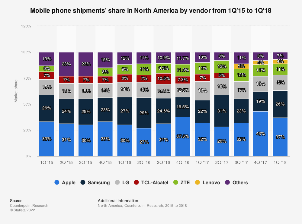 Statistic: Mobile phone shipments' share in North America by vendor from 1Q'15 to 1Q'18 | Statista