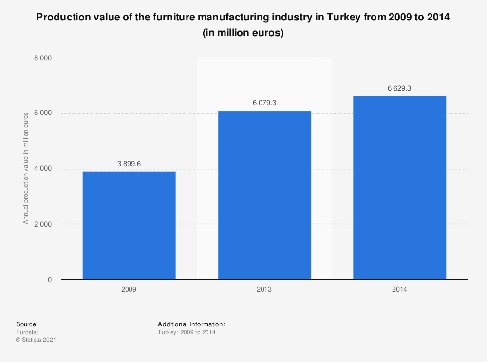 Statistic: Production value of the furniture manufacturing industry in Turkey from 2009 to 2014 (in million euros) | Statista