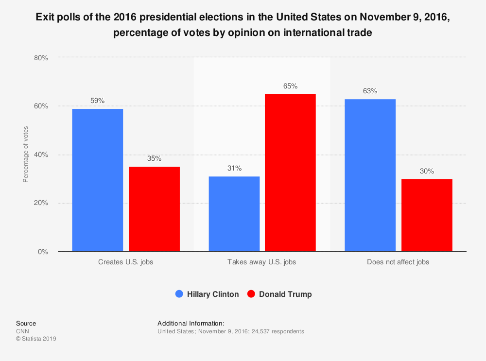 Statistic: Exit polls of the 2016 presidential elections in the United States on November 9, 2016, percentage of votes by opinion on international trade | Statista