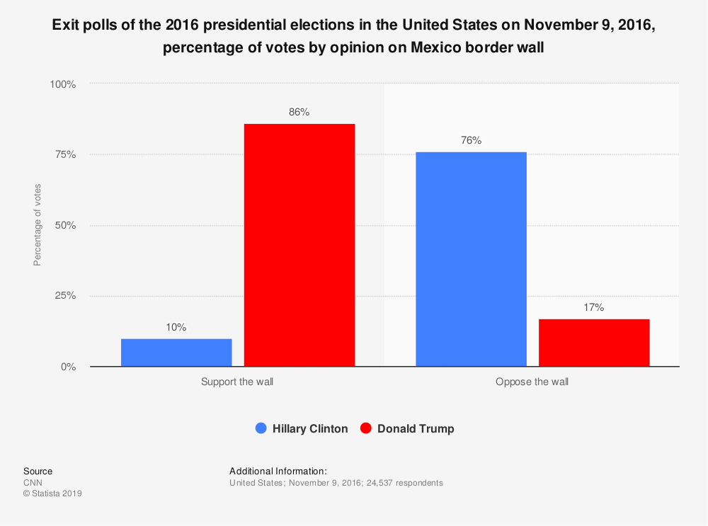 Statistic: Exit polls of the 2016 presidential elections in the United States on November 9, 2016, percentage of votes by opinion on Mexico border wall | Statista