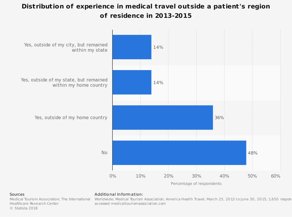 Statistic: Distribution of experience in medical travel outside a patient's region of residence in 2013-2015 | Statista
