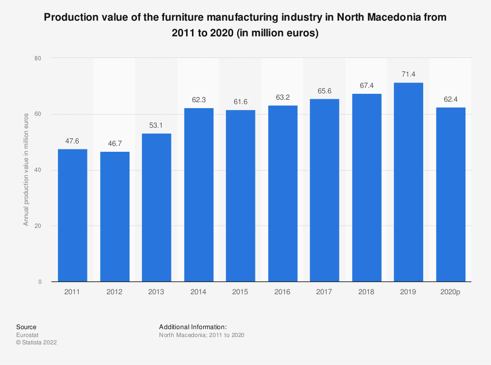 Statistic: Production value of the furniture manufacturing industry in North Macedonia from 2012 to 2015 (in million euros) | Statista