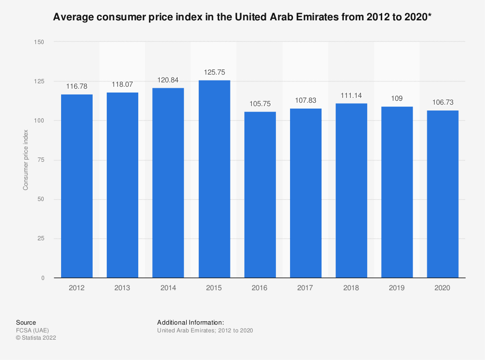 Statistic: Average consumer price index in the United Arab Emirates from 2012 to 2017* | Statista