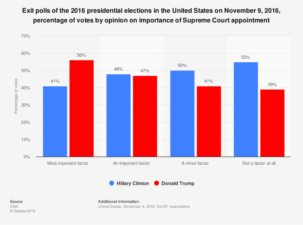 Statistic: Exit polls of the 2016 presidential elections in the United States on November 9, 2016, percentage of votes by opinion on importance of Supreme Court appointment | Statista