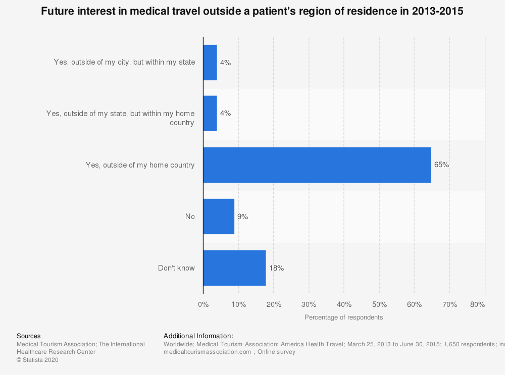 Statistic: Future interest in medical travel outside a patient's region of residence in 2013-2015 | Statista