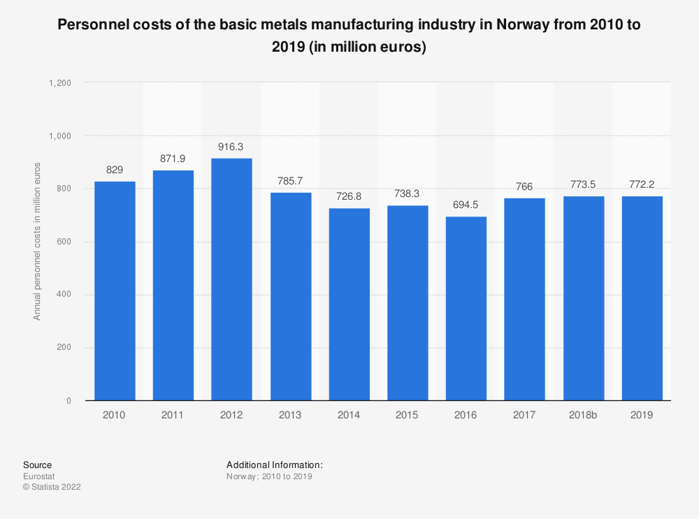 Statistic: Personnel costs of the basic metals manufacturing industry in Norway from 2008 to 2015 (in million euros) | Statista