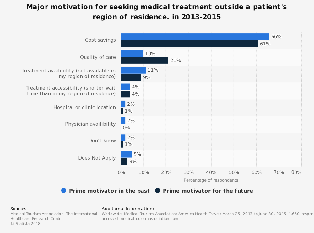 Statistic: Major motivation for seeking medical treatment outside a patient's region of residence. in 2013-2015 | Statista