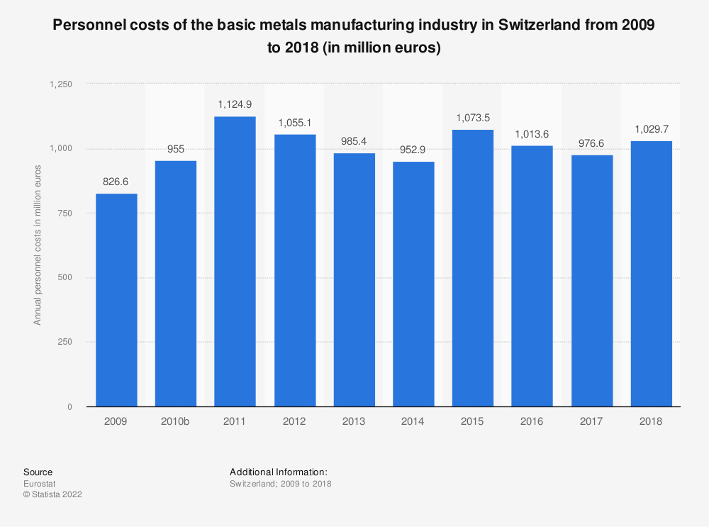 Statistic: Personnel costs of the basic metals manufacturing industry in Switzerland from 2009 to 2016 (in million euros) | Statista