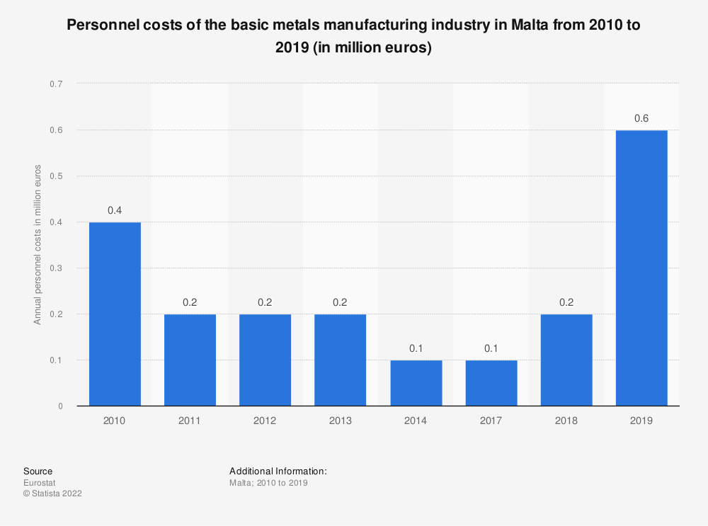 Statistic: Personnel costs of the basic metals manufacturing industry in Malta from 2010 to 2014 (in million euros) | Statista
