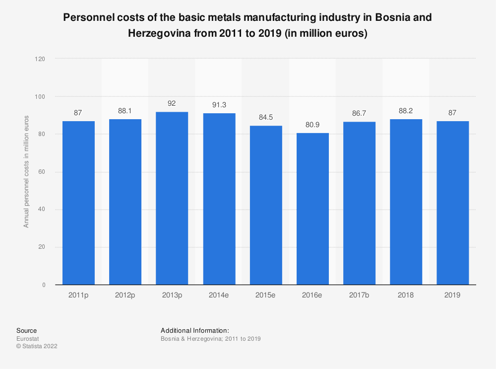 Statistic: Personnel costs of the basic metals manufacturing industry in Bosnia and Herzegovina from 2011 to 2015 (in million euros) | Statista